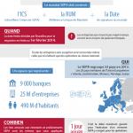 [Infographie] Mon entreprise et le SEPA en une image